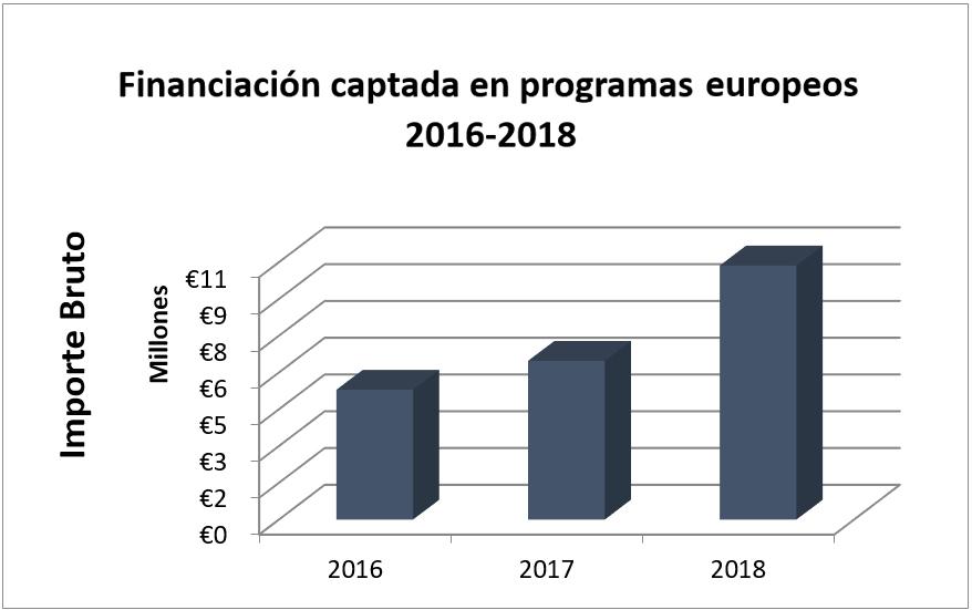 Financiación captada en programas europeos